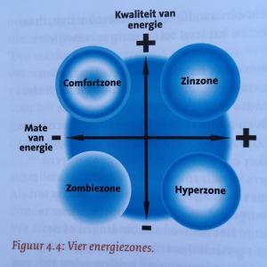 Energiezones